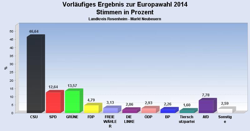 europawahl2014_neubeuern_vorl