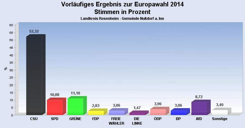 europawahl2014_nussdorf_vorl
